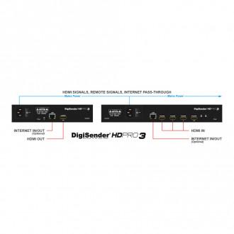DigiSender HD Pro3 - Triple Input Poweline HDMI Sender (DGHDP3)